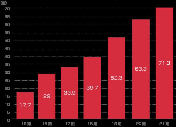 年間売上推移グラフ
